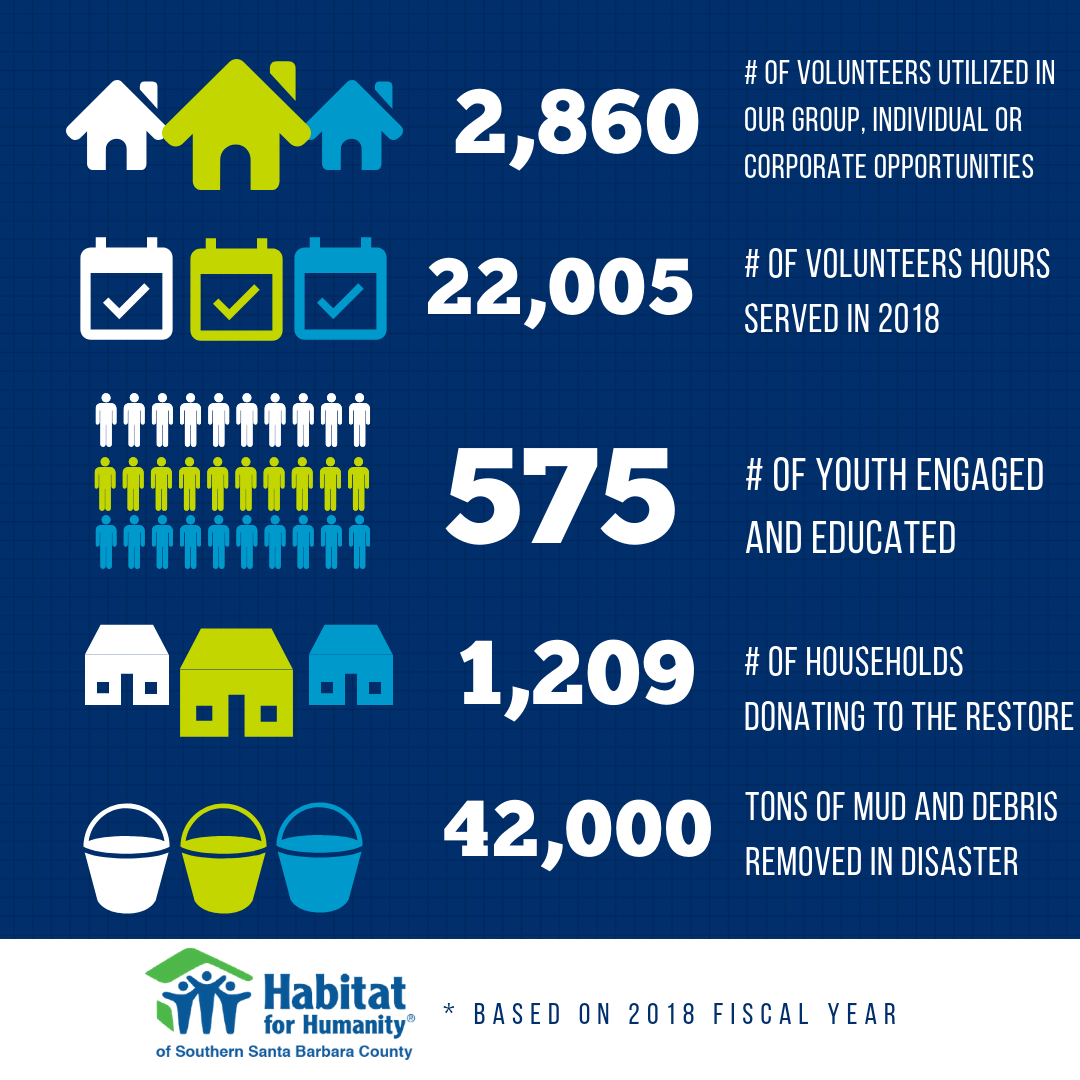 Who We Are Habitat For Humanity Of Southern Santa Barbara County